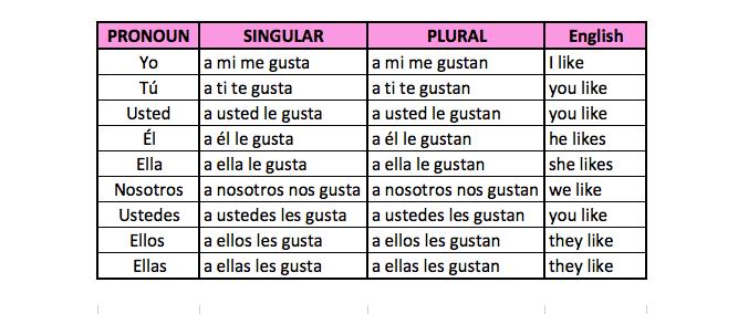 verbo gustar español