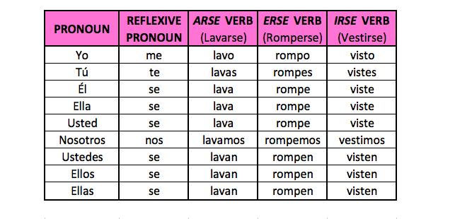 verbos reflexivos en español